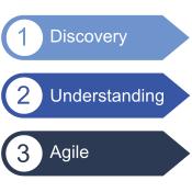 Three Stage Process